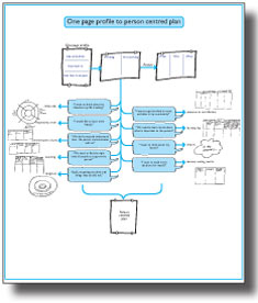 One Page Profile To Person Centred Plan
